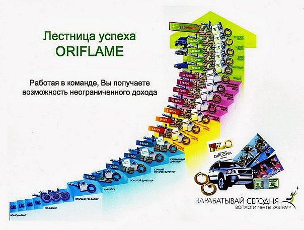 Бизнес план компании oriflame бизнес план торговли мороженым
