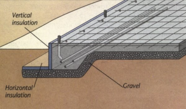Three Types Of Concrete Foundations Engineering Society