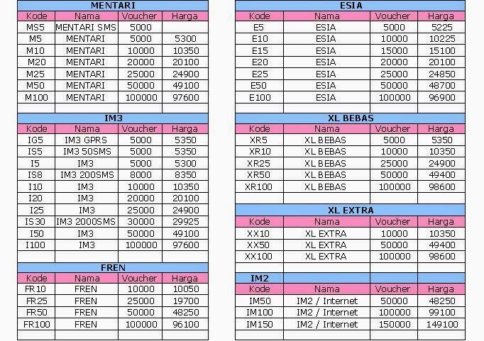 Daftar Harga pulsa - Pulsa HP Murah