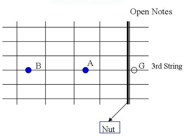 Now Here Is Another Way You Can Play Mary Had A Little Lamb On Your Guitar The Notes Are Located Upper Or Lower Strings