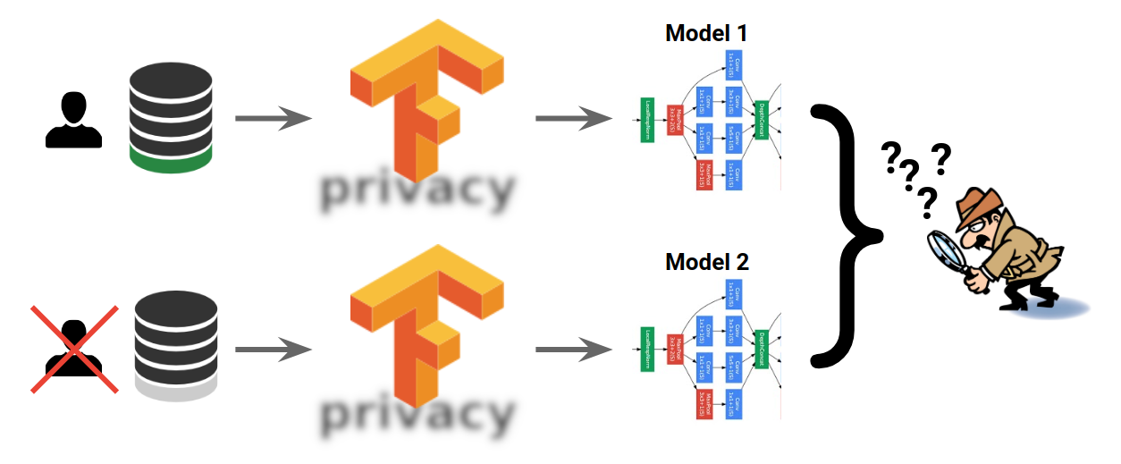 TensorFlow privacy model