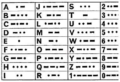 Alat Komunikasi Morse
