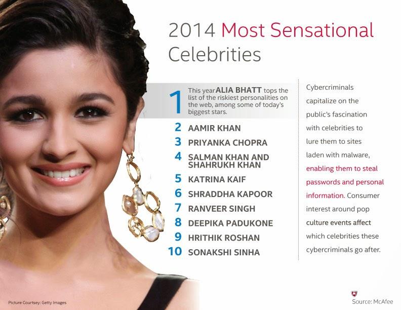 McAfee's Most Sensational Celebrity Survey | Effective Bakwaas