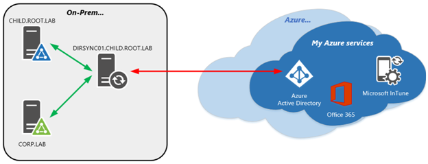 Exchange Anywhere Topologies For Azure Ad Connect