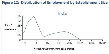 Urbanomics: Is labor market regulations a binding constraint
