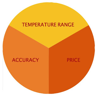 Temperature Sensor Selection Criteria