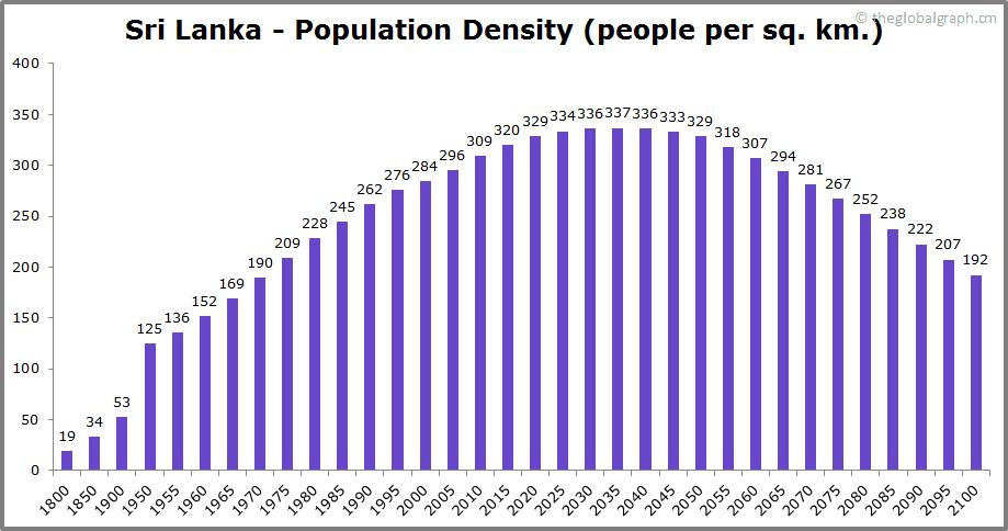 Sri Lanka  Population Density (people per sq. km.)