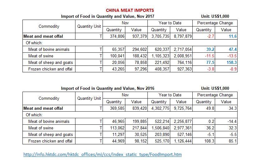 Meat news worldwide
