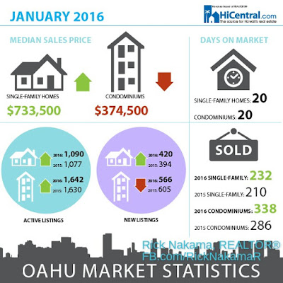 Hawaii Residential Real Estate Statistics
