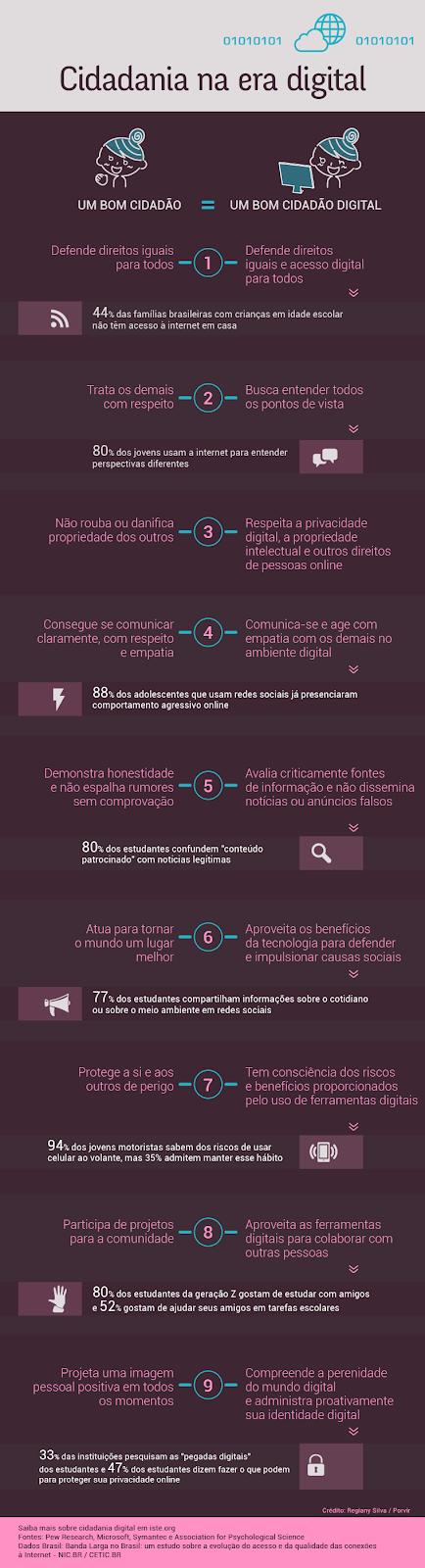 http://porvir.org/infografico-cidadania-na-era-digital/