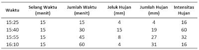 Tabel 1. Analisis Curah Hujan