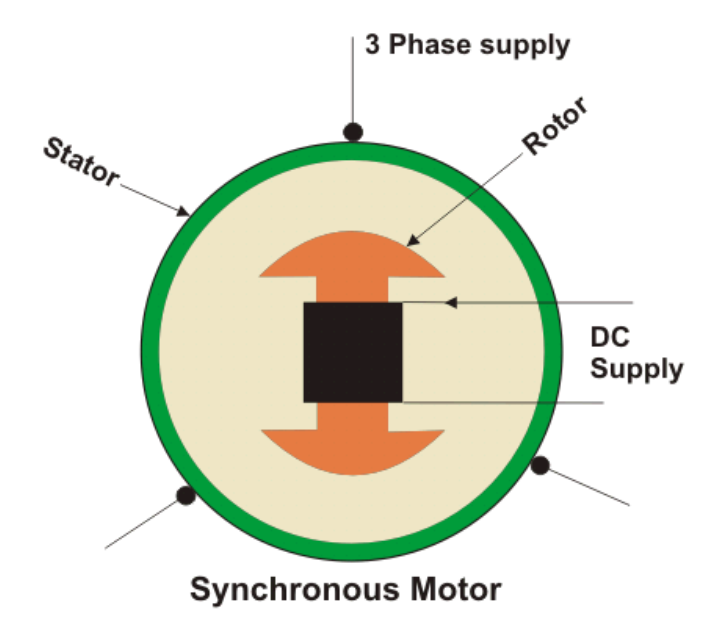 Construction And Working Of Synchronous Motor