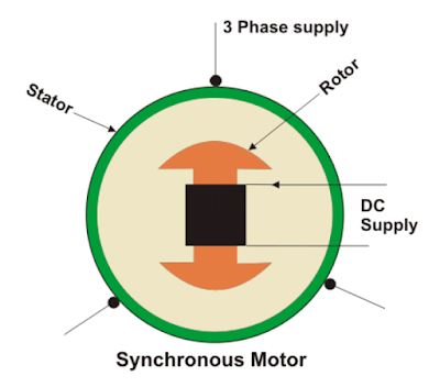 CONSTRUCTION , WORKING AND FEATURES OF SYNCHRONOUS MOTOR