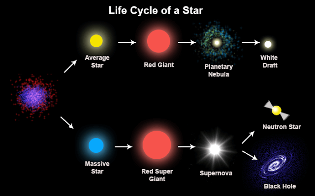 Life cycle of star in hindi - तारे के जीवन का अंतिम चरण ( star live )