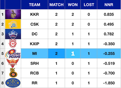 ipl points table 2019 after 7 match