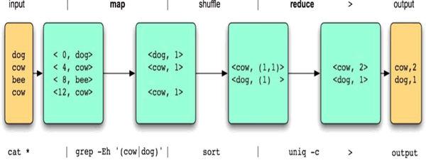 MapReduce - A way to process BigData (CUBICRACE)