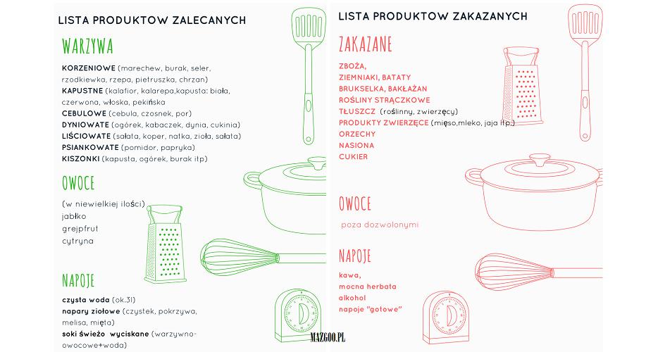 dieta dr dąbrowskiej- składniki, co mozna jeść