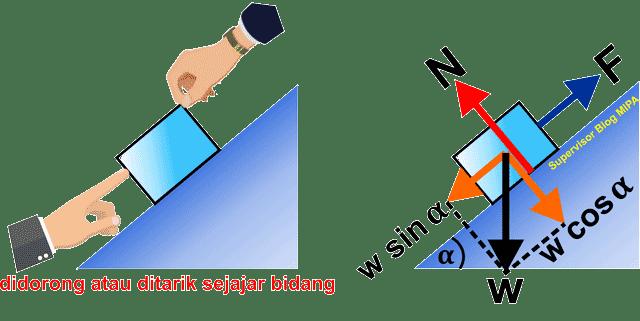 aplikasi atau penerapan hukum newton pada gerak Benda Ditarik atau Didorong Sejajar Bidang Miring