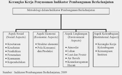 Kerangka Kerja Penyusunan Indikator Pembangunan Berkelanjutan (Indikator Pembangunan Berkelanjutan, 2009)