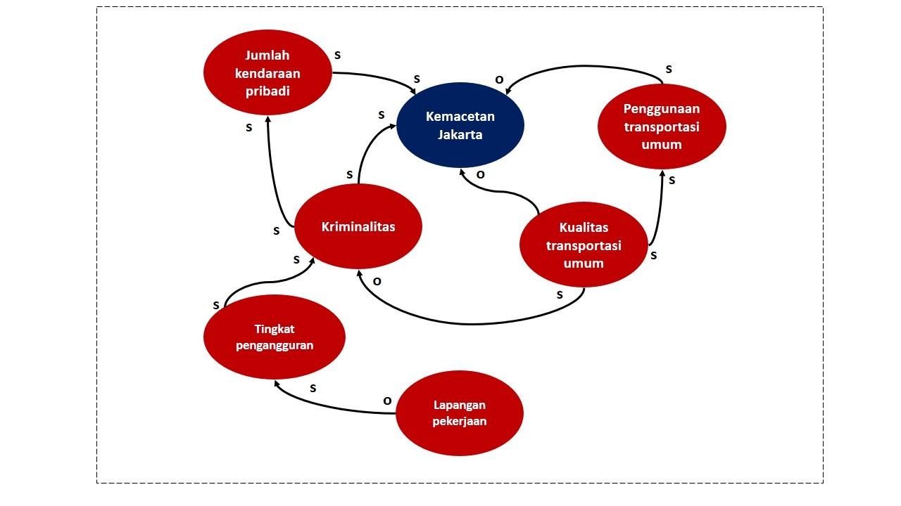 Pendekatan model causal loop digram cld cognoscenti consulting sebagai salah satu contoh penyebab kemacetan jakarta adalah tingginya penggunaan kendaraan pribadi di kota jakarta dimana penyebab tingginya penggunaan ccuart Images