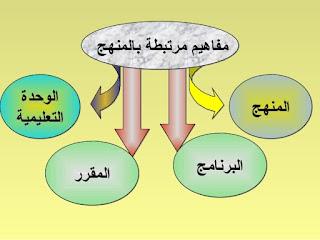 الفرق بين المنهج والمنهاج والبرنامج