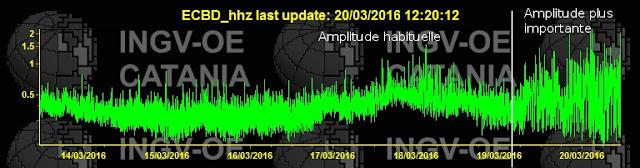 Evolution du tremor du volcan Etna, 14 au 20 mars 2016