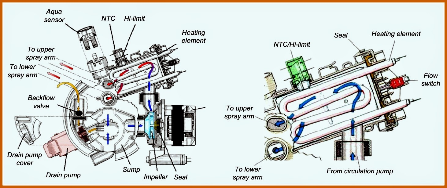 Magnificent bosch she44c dishwasher wiring diagram ideas bosch dishwasher circulation pump wiring diagram asfbconference2016 Choice Image