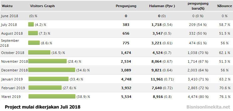 Website traffic 0 Hingga 450 Per Hari Dalam Waktu 8 Bulan