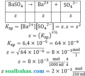 ksp barium sulfat