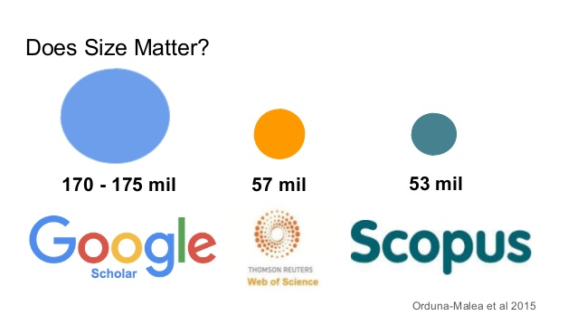 Research Tools: Google Scholar, Web of Science, and Scopus