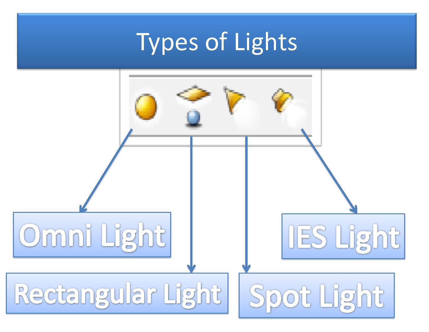Cara setting spot light pada vray sketchup - SketchupBlog net