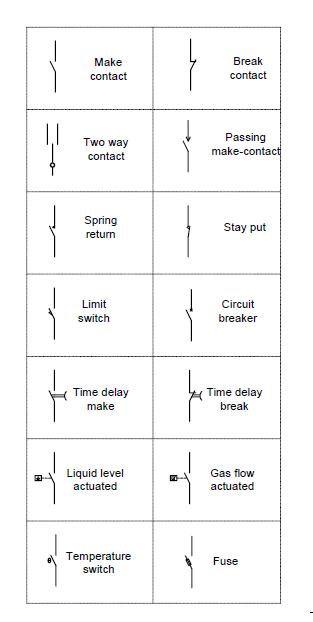 Understanding of Basic Ladder Logic Programming - Learn