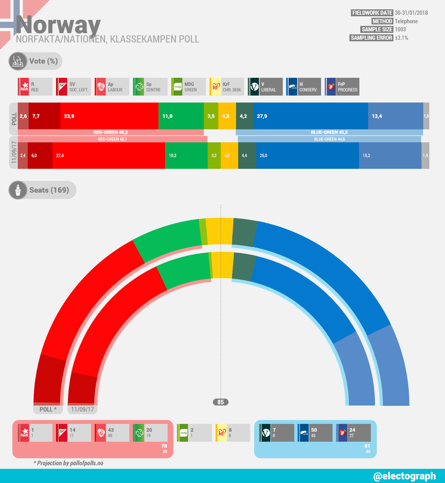 NORWAY Norfakta poll chart for Nationen and Klassekampen, January 2018