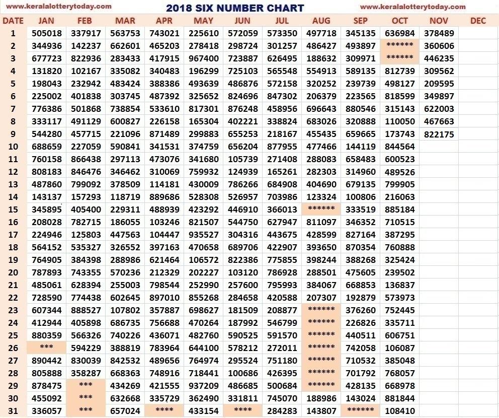 KERALA LOTTERY : 2018 CHART