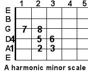 A harmonic minor guitar scale