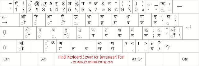 learn about hindi typing