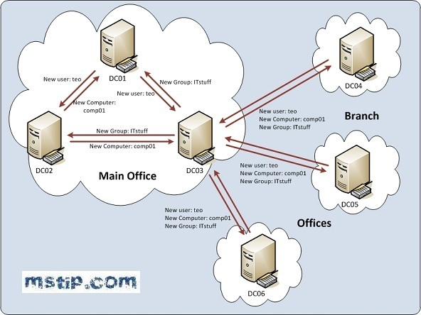 Active Directory Concepts Part 1 - TechNet Articles - United States