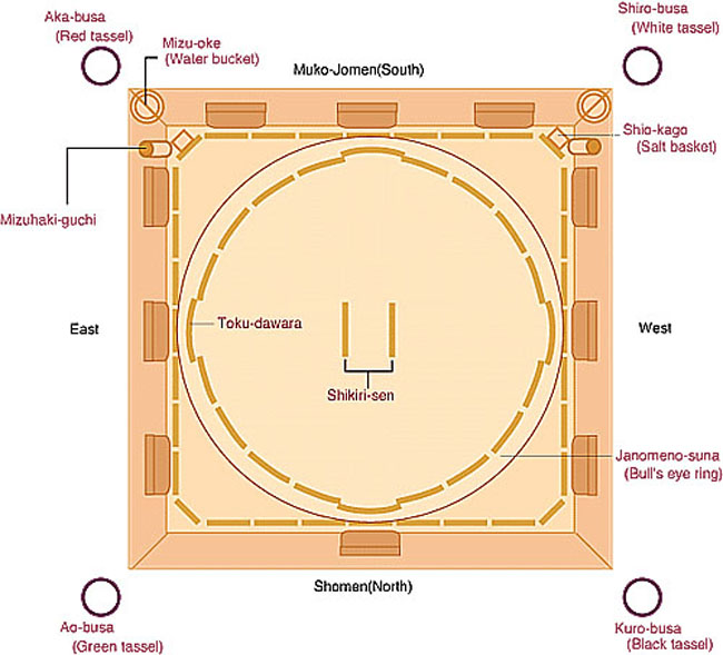 turning chapanese: cultural note: sumo wrestling diagram of wrestling