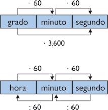 https://luisamariaarias.wordpress.com/category/0-3-matematicas/10-el-tiempo/3-sistema-sexagesimal/