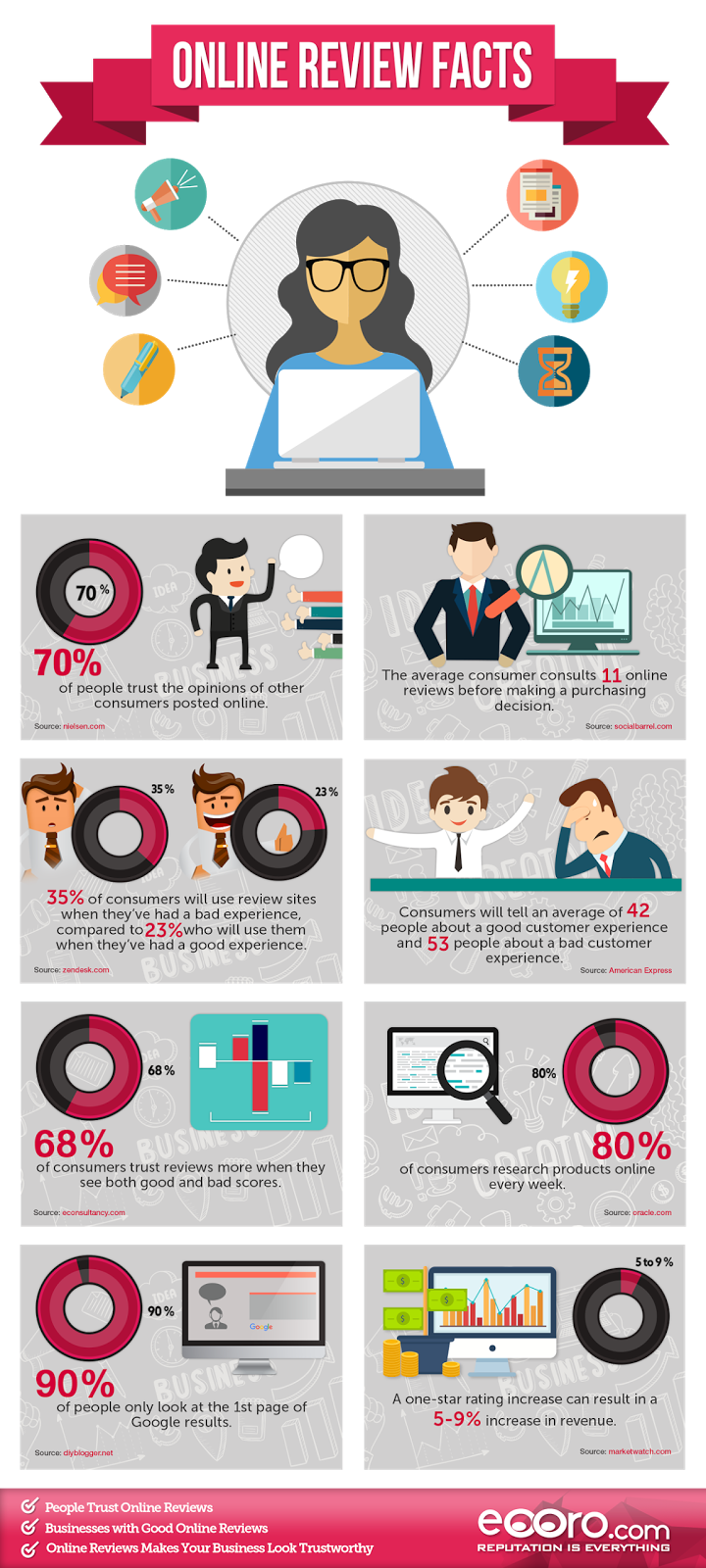Infographic About Online Review Facts & Stats for Business Owners