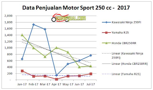 Grafik Penjualan Motor Sport 250 cc tahun 2017