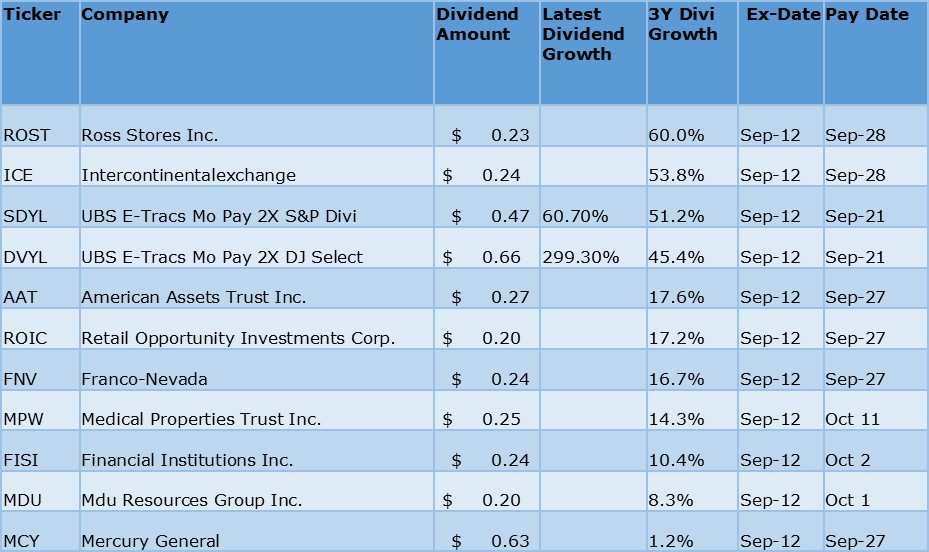 Dividend Yield - Stock, Capital, Investment: Ex-Dividend Growth