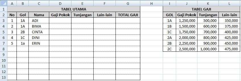 Tabel Penggajian Karyawan PNS
