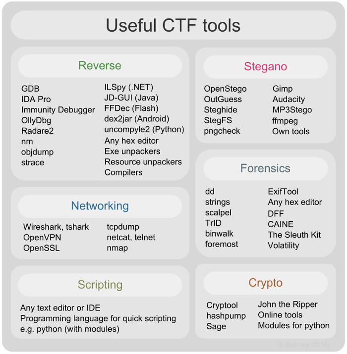 Useful tools for CTF | Linux Shtuff