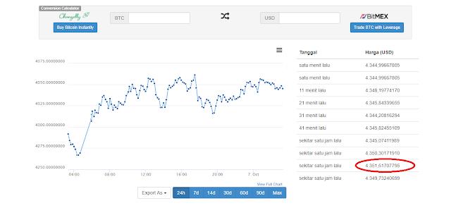 Gambar Grafik Bitcoin
