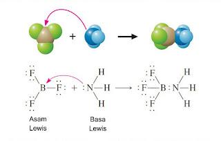 Contoh reaksi asam basa lewis