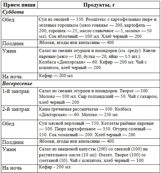9 Стол Диеты. Диета №9 (Стол №9): меню на неделю. Лечебное питание при сахарном диабете