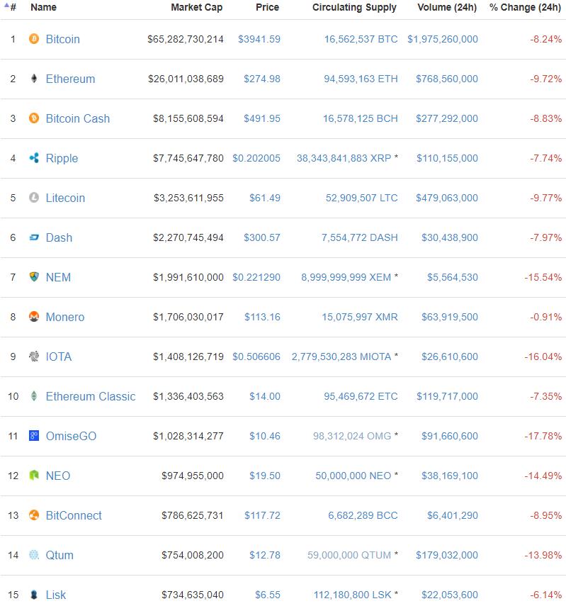 Mercado de criptomoedas em queda
