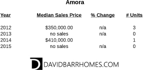 Recent sales in Amora Venice FL