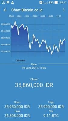 Pantau pergerakan harga bitcoin dengan Live Chart
